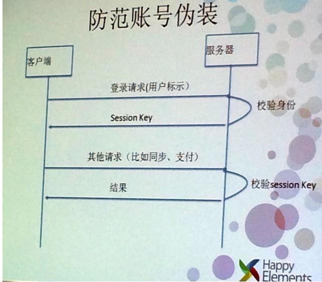 乐元素CTO凌聪:弱联网手游如何防作弊?