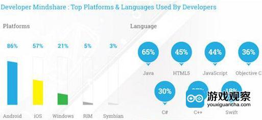 86%的开发者更偏向于Android