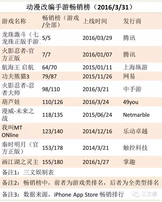 动漫改编游戏在App Store畅销排行(中国区)中的排名