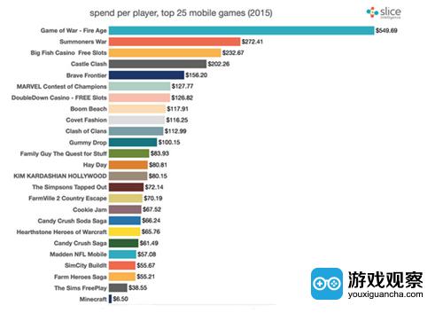 2015年ARPPU值最高的前25款移动游戏