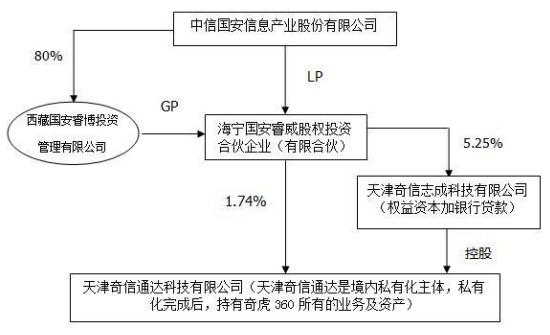中信国安参与360私有化项目交易架构