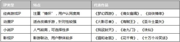 IP手游可以分为4个类型