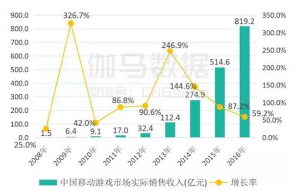 2016年移动游戏市场销售收入