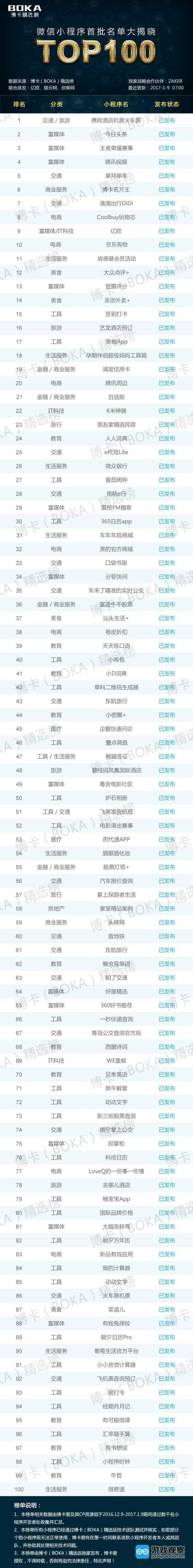 微信小程序正式上线首批名单