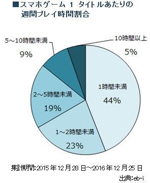 44%的日本手游玩家每周游戏时长不超过1小时