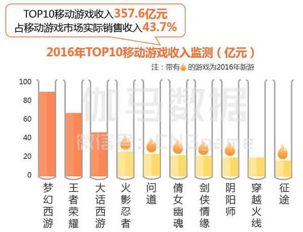 中国移动游戏收入榜