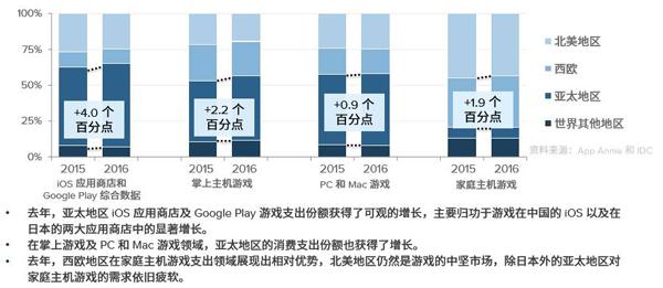 iOS/Android游戏收入均衡?至少国内不是