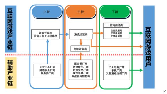 简单了解网络游戏行业的产业链结构