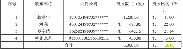 《崩坏学园》系列开发商米哈游在上交所申请IPO上市