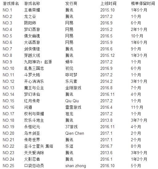 中国区收入榜前50变天? 6成产品上线不足1年