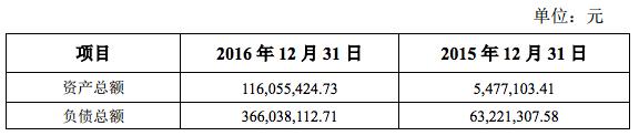 DotC 三月安装用户超3.5亿人,五月末实现正向盈利