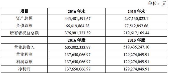 天神娱乐以Avazu股权作价22亿投资DotC获30.58%股权