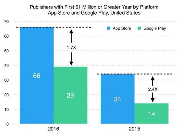 苹果百万美元应用开发商数量是谷歌的2倍 游戏占47%