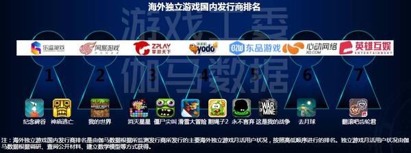 海外独立游戏发行商排行榜中,乐逗游戏排在首位