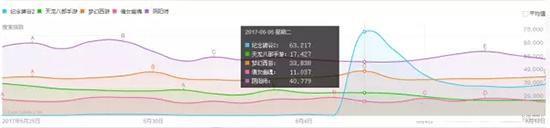 《纪念碑谷2》与四款热门移动游戏的2017年6月6日百度指数对比