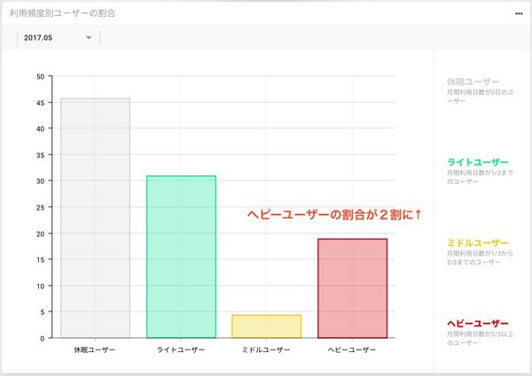 对PMGO的用户进行具体的分析