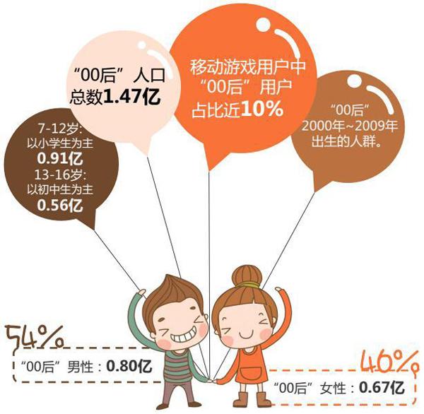 2016年移动游戏用户数达到5.28亿,00后占比接近10%