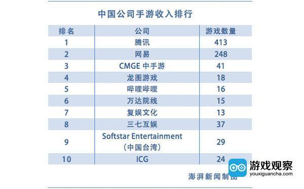 中国公司排名情况