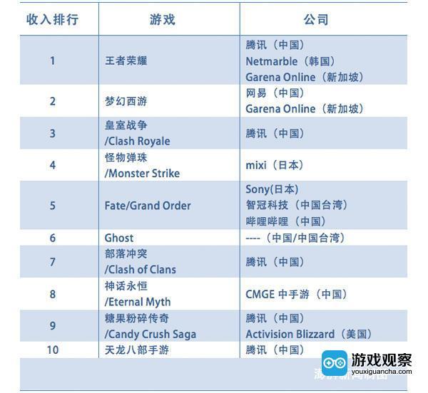全球最赚钱的10款手游 中国公司包揽了其中的9位