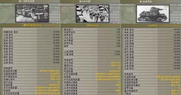 钢铁雄心3的部队数据非常详细,也比其他游戏更贴近