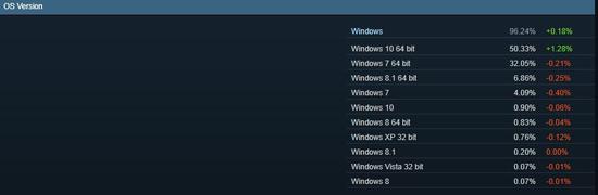 Steam简中用户数第二多 N卡、Win10用户碾压榜单