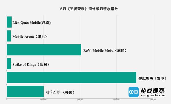 《王者荣耀》的海外收入5600万,已在台湾、泰国等市场称霸
