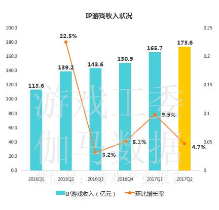 IP游戏收入达173.6亿,占据六成移动游戏市场