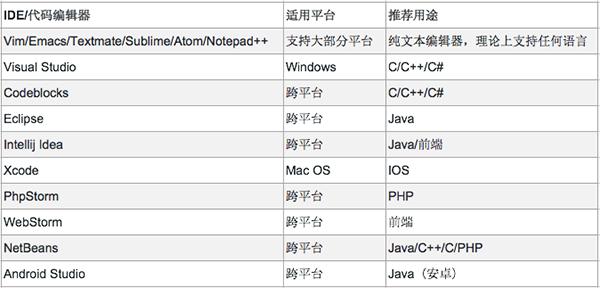流行编程语言和用途的表