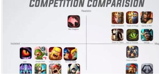 Competition comparison grid