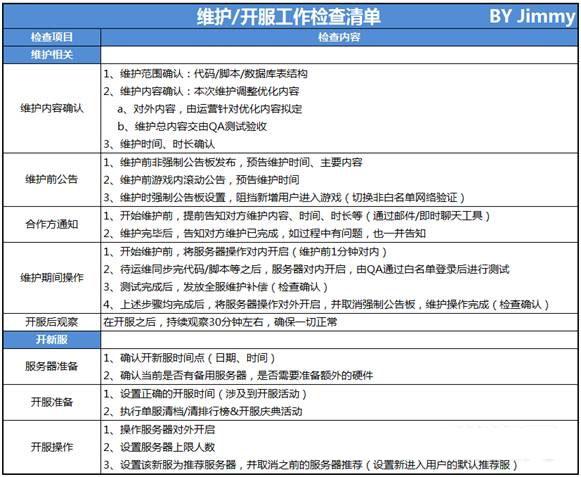 附表:运营的维护/开服工作检查清单,其他有关运营活动、游戏功能、BI/GMT也有相应的检查清单