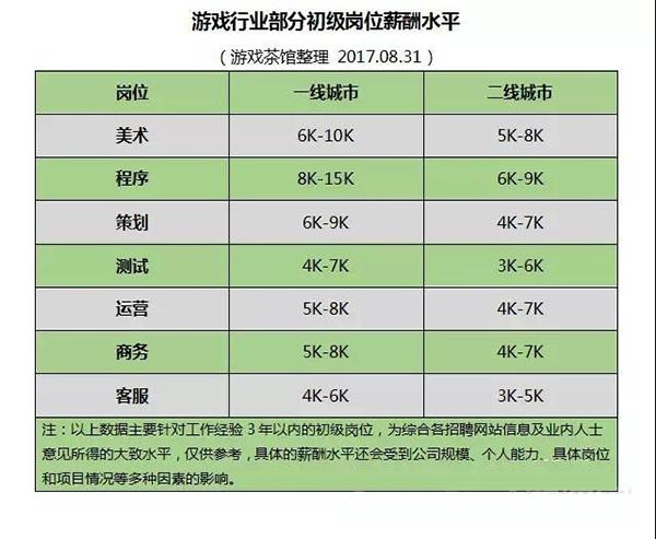 游戏行业初级岗位的薪酬水平表