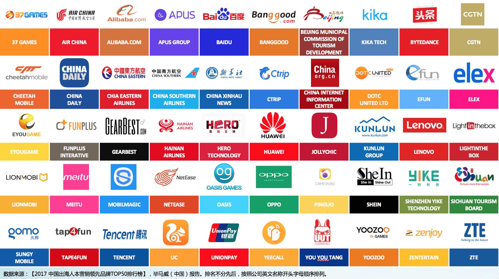 2017中国出海人本营销领先品牌TOP50