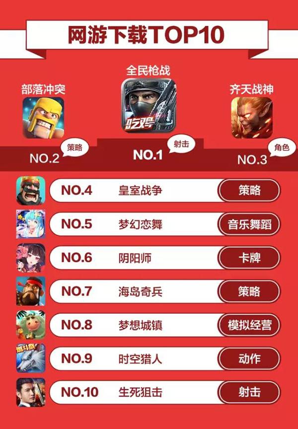 8月份的网游下载TOP10