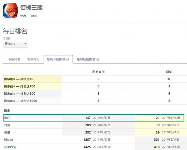 《街机三国》最佳成绩是App Store澳门市场游戏下载第21名
