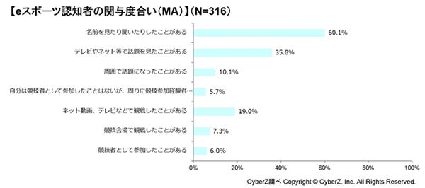 日本电竞用户认知度调查:青少年认知率占约3成