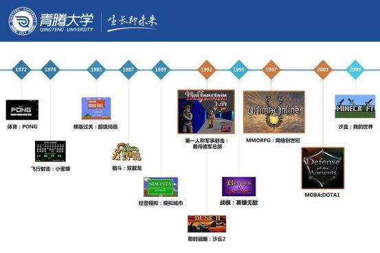 游戏品类:行业前进的引擎