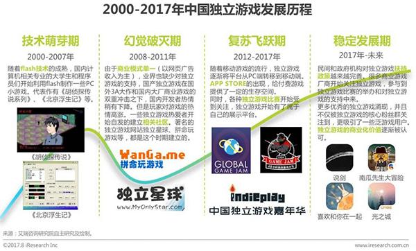 艾瑞公布2000年-2017年中国独立游戏的发展历程