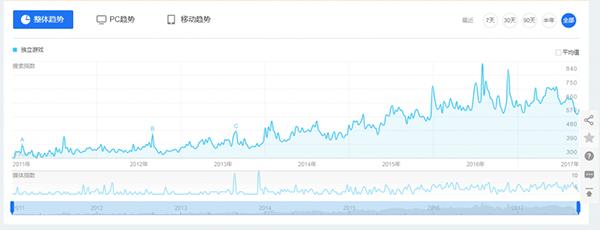 独立游戏的火爆从百度指数的上升中便可见一斑