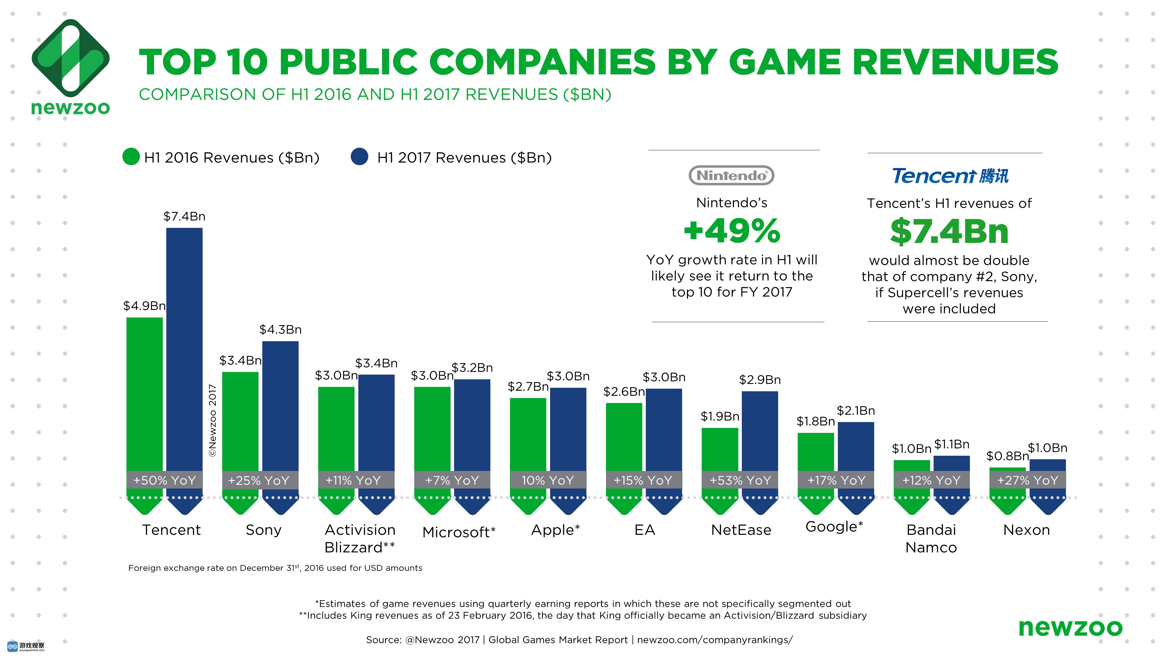 任天堂和 TAKE-TWO Interactive(美国游戏公司)排名上升最快