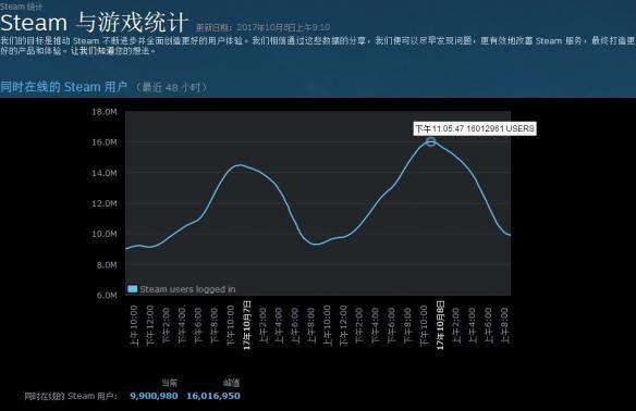 "Steam在线人数破1600万:近200万人争""吃鸡"""
