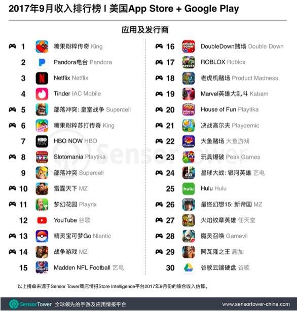全美综合收入Top30:游戏过半,前四强由非手游类应用主导
