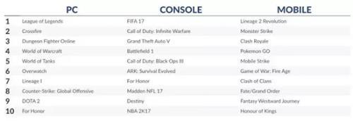 2月数字游戏收入排行