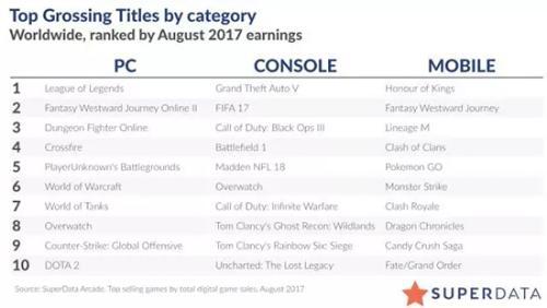9月数字游戏收入排行