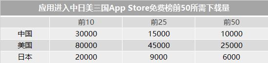 App Store免费榜前十