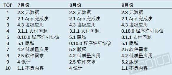 7、8、9 月被拒原因 TOP10