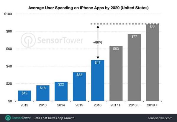 美国iPhone用户应用消费年平均支出