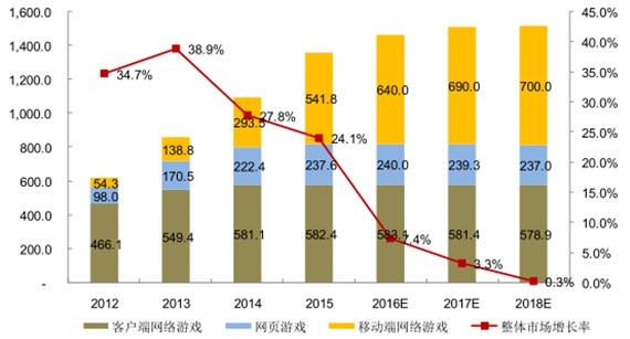 2012-2018年中国网络游戏行业细分领域市场规模