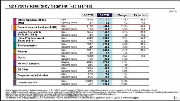 索尼各部门第二季度财报收入对比