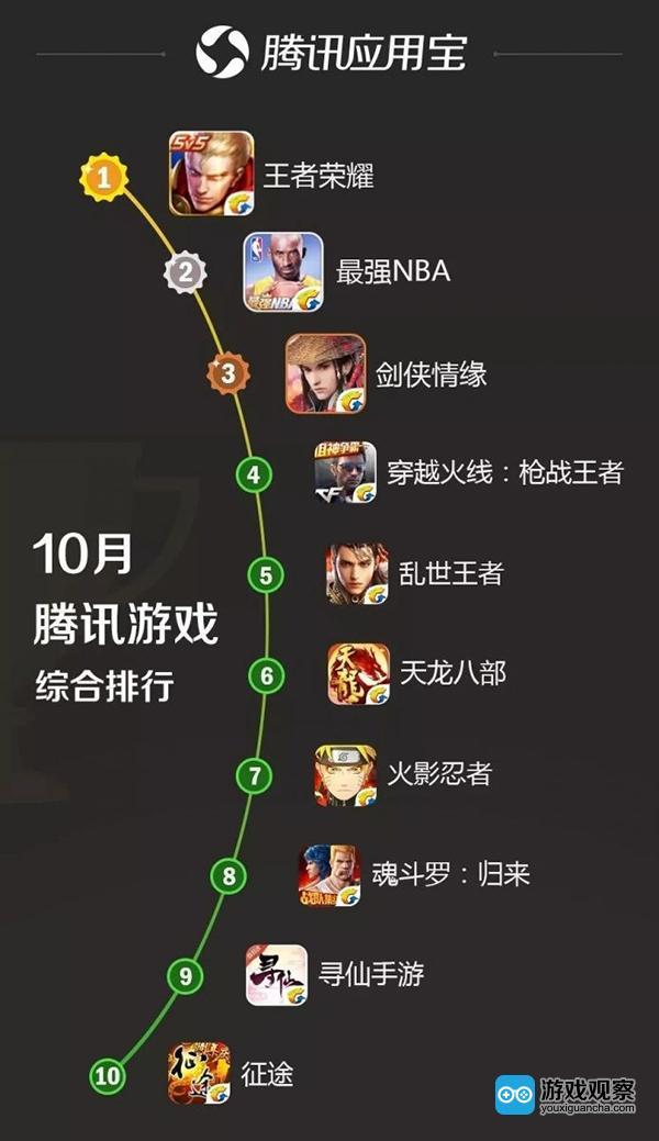 王者荣耀周年庆狂欢来袭  腾讯新游《最强NBA》首发进TOP 3