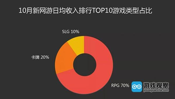 RPG 大类持续霸榜  IP 新游表现优异